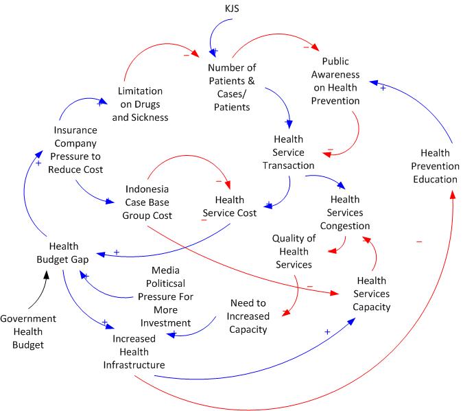 Causal loop diagram hidayatnos weblog ledakan ini meningkatkan jumlah transaksi layanan kesehatan yang berarti akan meningkatkan jumlah klaim ke pemerintah daerah ini yang terjadi pada akhir ccuart Images